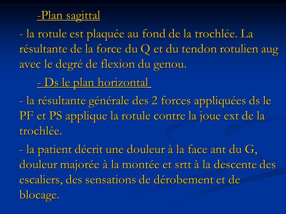 -Plan sagittal - la rotule est plaquée au fond de la trochlée.