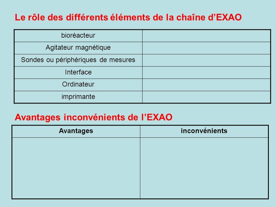 Correction TP EXAO