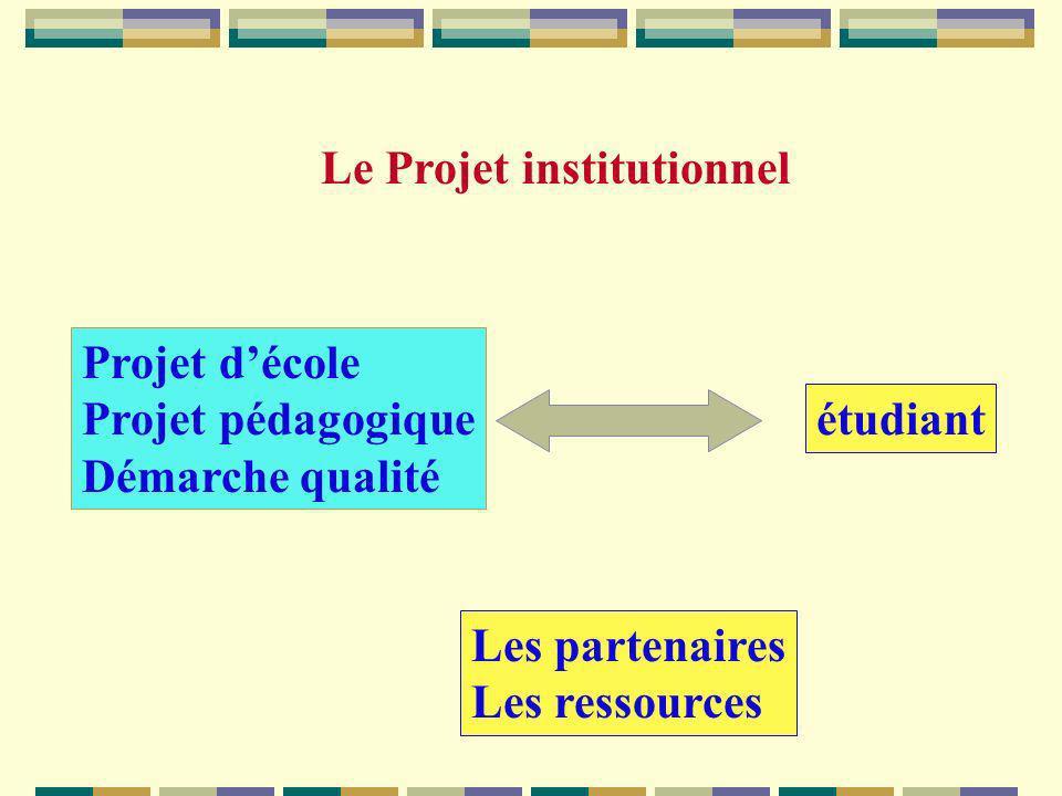 Le Projet institutionnel Projet décole Projet pédagogique Démarche qualité étudiant Les partenaires Les ressources