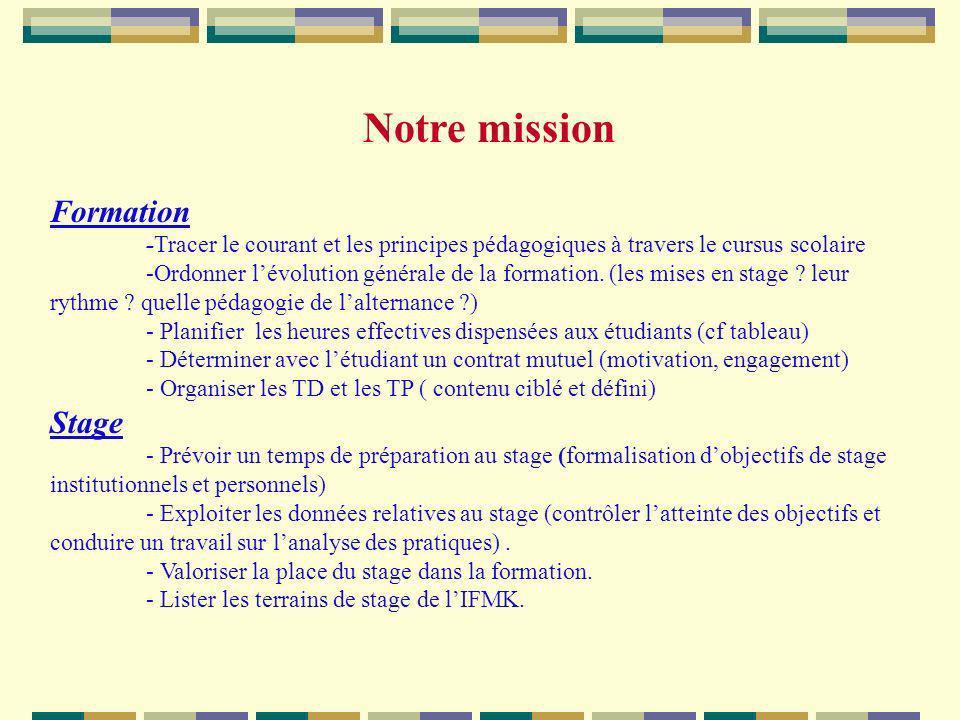 Notre mission Formation -Tracer le courant et les principes pédagogiques à travers le cursus scolaire -Ordonner lévolution générale de la formation. (