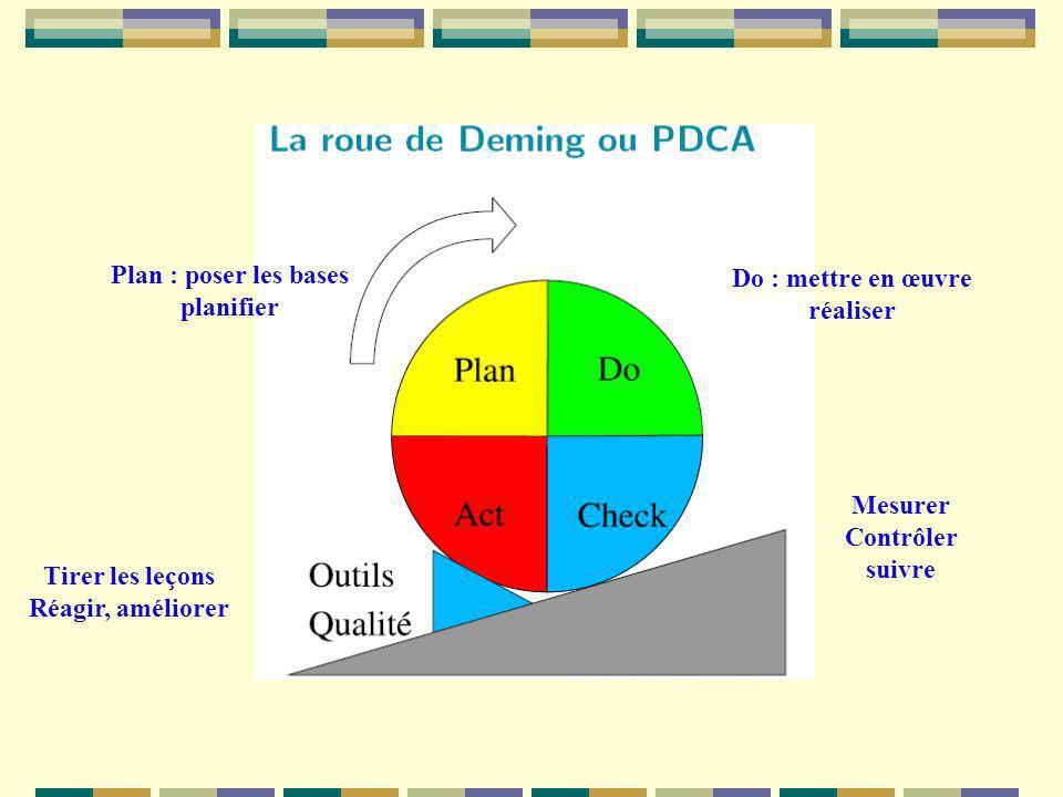 Plan : poser les bases planifier Do : mettre en œuvre réaliser Tirer les leçons Réagir, améliorer Mesurer Contrôler suivre