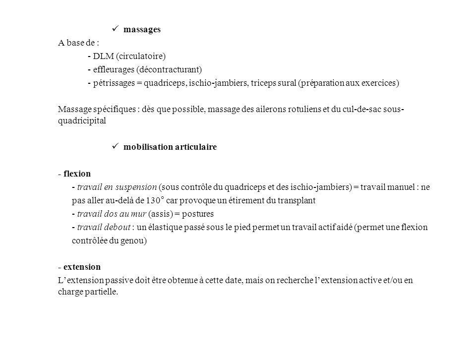 massages A base de : - DLM (circulatoire) - effleurages (décontracturant) - pétrissages = quadriceps, ischio-jambiers, triceps sural (préparation aux