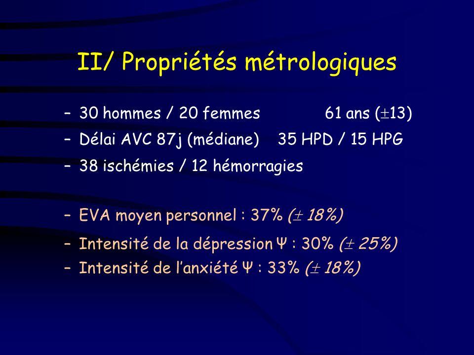 II/ Propriétés métrologiques –Passation des 15 items - 50 patients admis pour rééducation après un premier AVC hémisphérique, aphasiques ou non interr