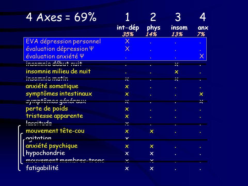 Validité de construit « de structure » Analyse en Composantes Principales –15 items –EVA personnel –évaluation de la dépression par le Ψ –évaluation d