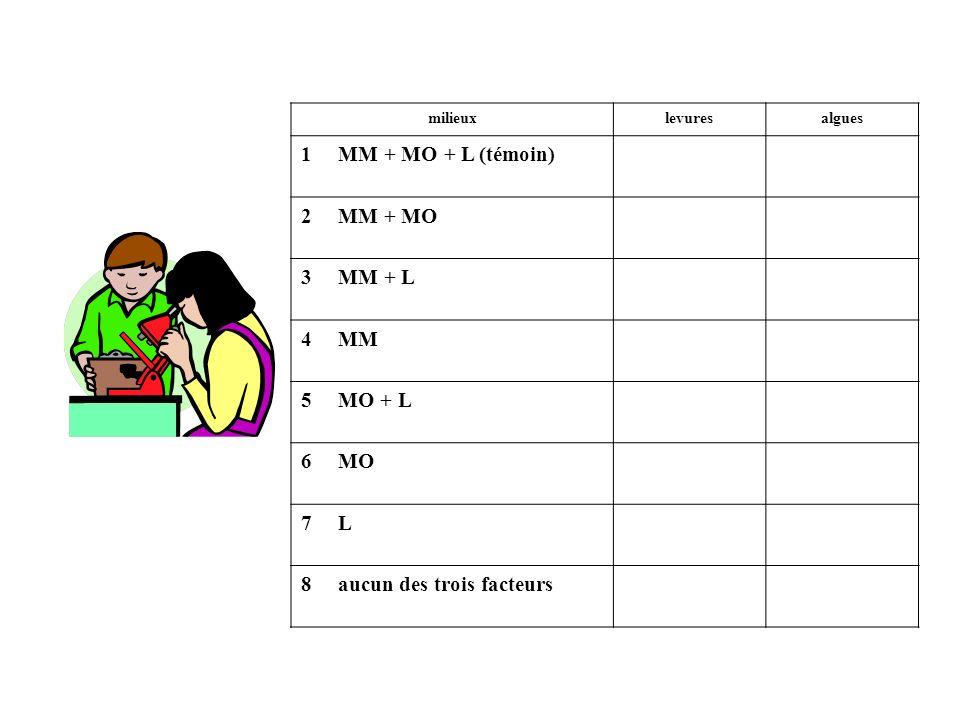 milieuxlevuresalgues 1 MM + MO + L (témoin) 2 MM + MO 3 MM + L 4 MM 5 MO + L 6 MO 7 L 8 aucun des trois facteurs