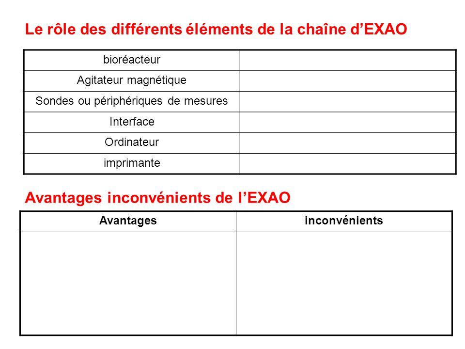 bioréacteur Agitateur magnétique Sondes ou périphériques de mesures Interface Ordinateur imprimante Le rôle des différents éléments de la chaîne dEXAO