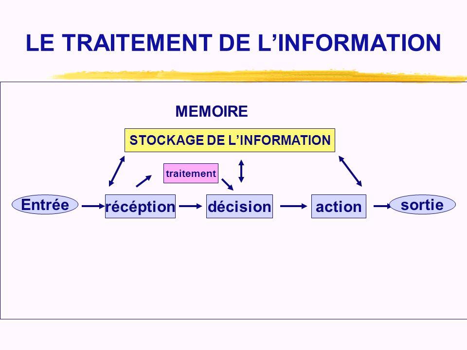 LE TRAITEMENT DE LINFORMATION Entrée récéptiondécisionaction sortie traitement STOCKAGE DE LINFORMATION MEMOIRE