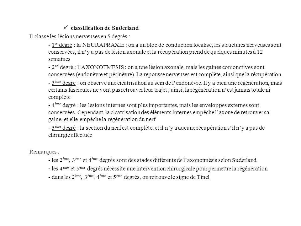 classification de Suderland Il classe les lésions nerveuses en 5 degrés : - 1 er degré : la NEURAPRAXIE : on a un bloc de conduction localisé, les str