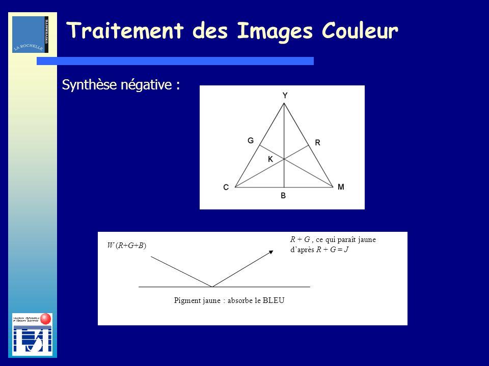 Laboratoire dInformatique et dImagerie Industrielle Traitement des Images Couleur Synthèse négative : W (R+G+B) R + G, ce qui paraît jaune daprès R +