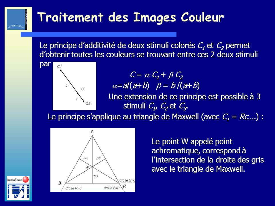 Laboratoire dInformatique et dImagerie Industrielle Traitement des Images Couleur Le principe dadditivité de deux stimuli colorés C 1 et C 2 permet do
