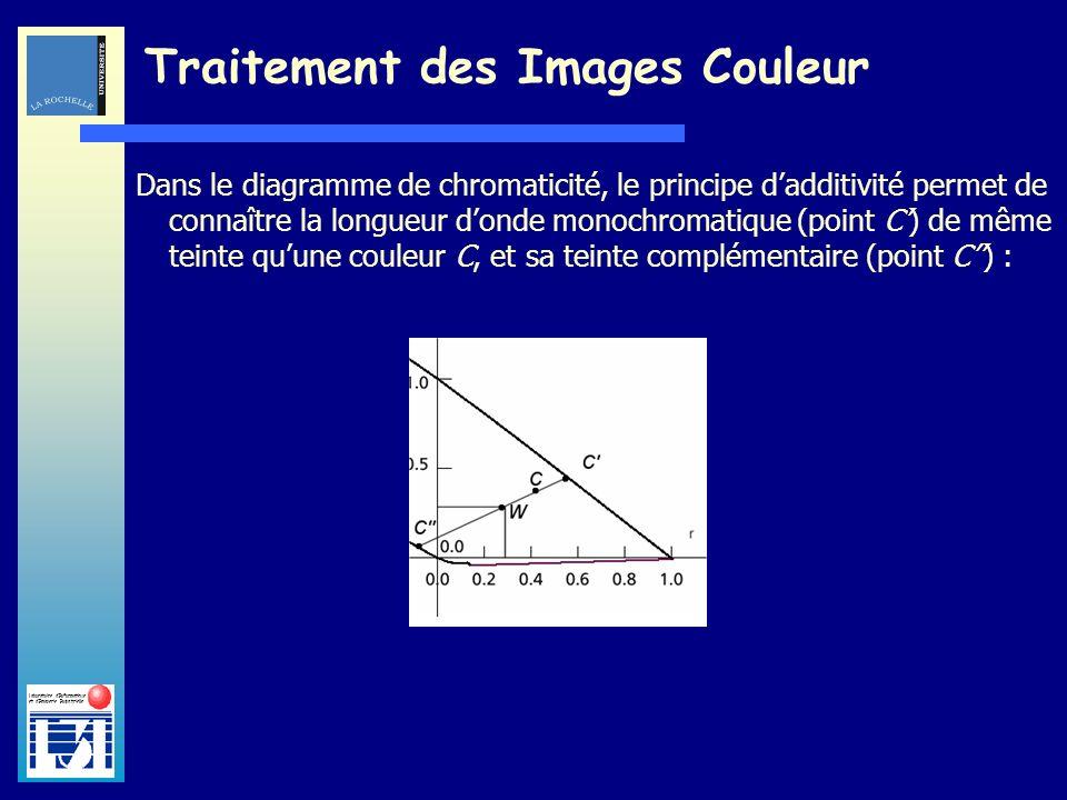 Laboratoire dInformatique et dImagerie Industrielle Traitement des Images Couleur Dans le diagramme de chromaticité, le principe dadditivité permet de