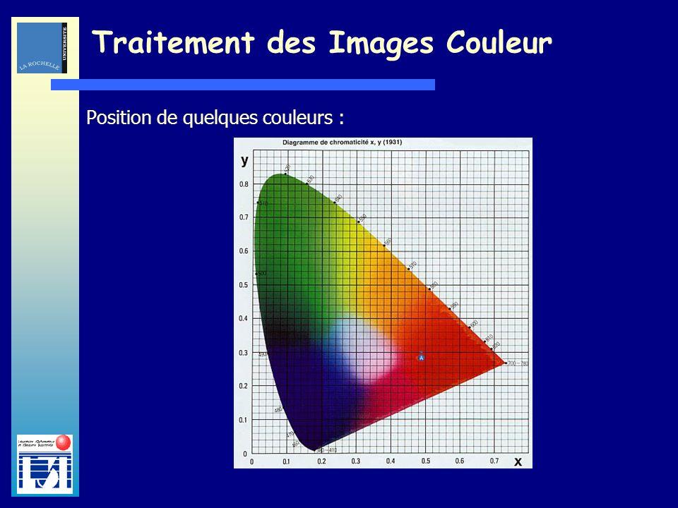 Laboratoire dInformatique et dImagerie Industrielle Traitement des Images Couleur Position de quelques couleurs :