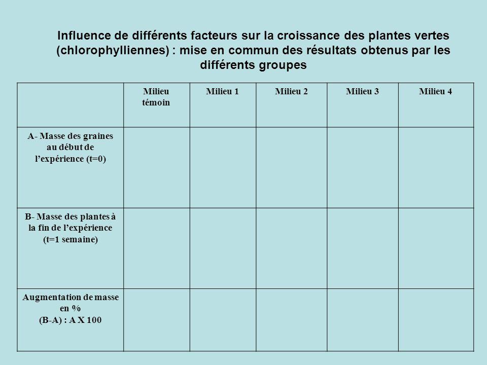 Influence de différents facteurs sur la croissance des plantes vertes (chlorophylliennes) : mise en commun des résultats obtenus par les différents gr