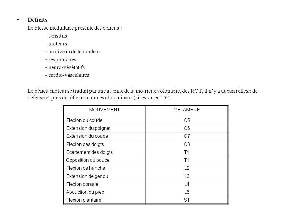 Déficits Le blessé médullaire présente des déficits : - sensitifs - moteurs - au niveau de la douleur - respiratoires - neuro-végétatifs - cardio-vasc