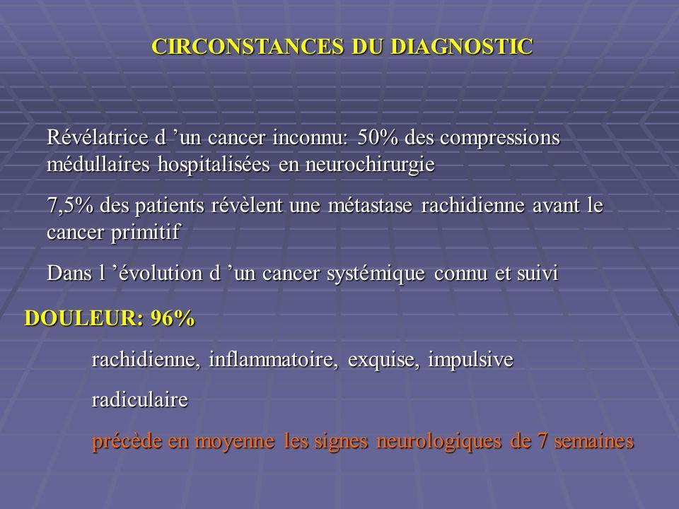 CIRCONSTANCES DU DIAGNOSTIC Révélatrice d un cancer inconnu: 50% des compressions médullaires hospitalisées en neurochirurgie 7,5% des patients révèle