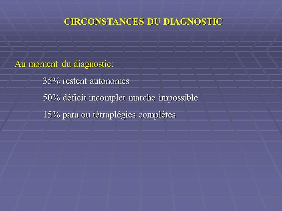 CIRCONSTANCES DU DIAGNOSTIC Au moment du diagnostic: 35% restent autonomes 50% déficit incomplet marche impossible 15% para ou tétraplégies complètes