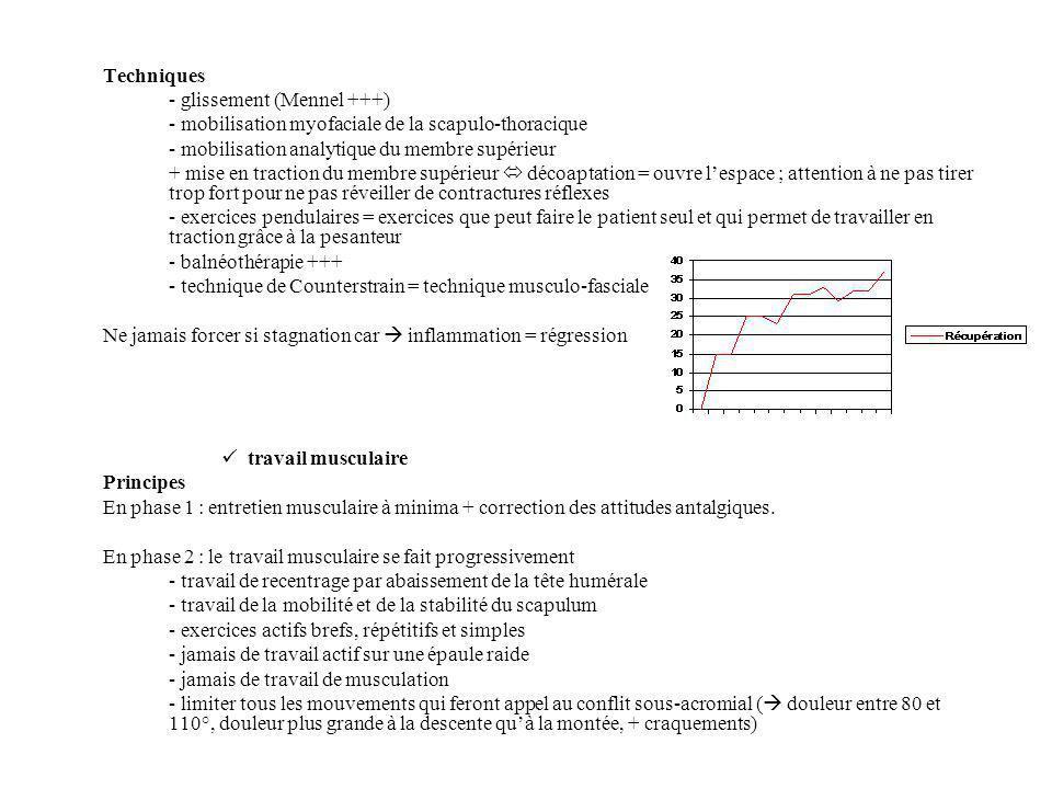 Techniques - glissement (Mennel +++) - mobilisation myofaciale de la scapulo-thoracique - mobilisation analytique du membre supérieur + mise en tracti