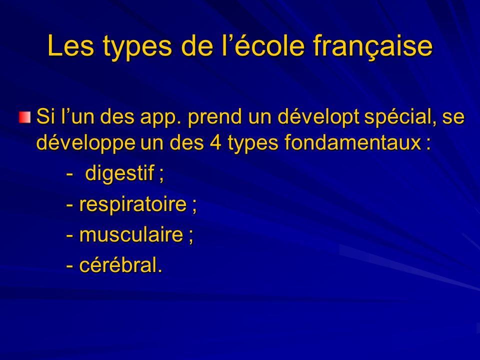 Si lun des app. prend un dévelopt spécial, se développe un des 4 types fondamentaux : - digestif ; - respiratoire ; - musculaire ; - cérébral. Les typ