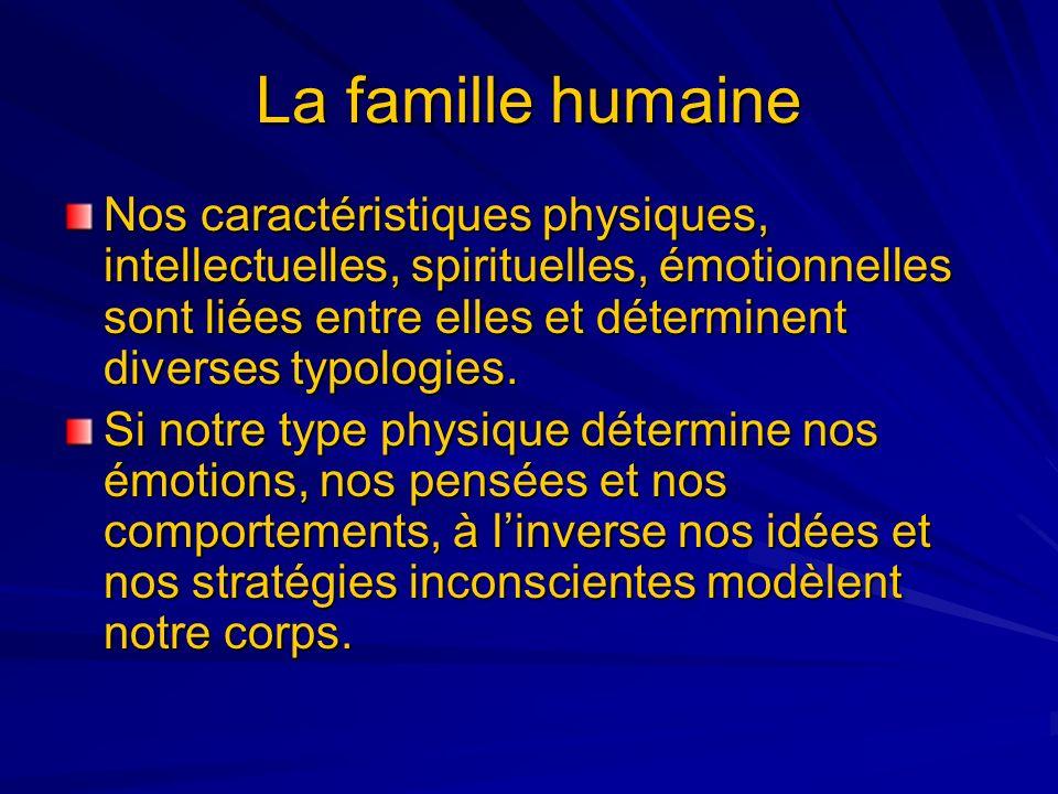 La famille humaine Nos caractéristiques physiques, intellectuelles, spirituelles, émotionnelles sont liées entre elles et déterminent diverses typolog
