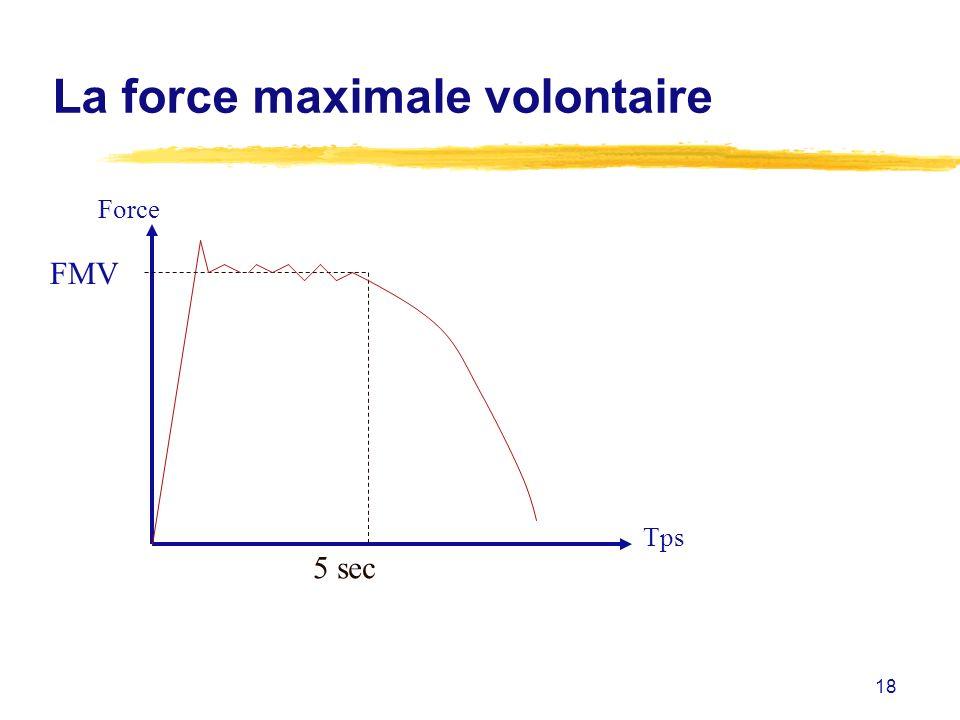 18 La force maximale volontaire FMV Tps 5 sec Force