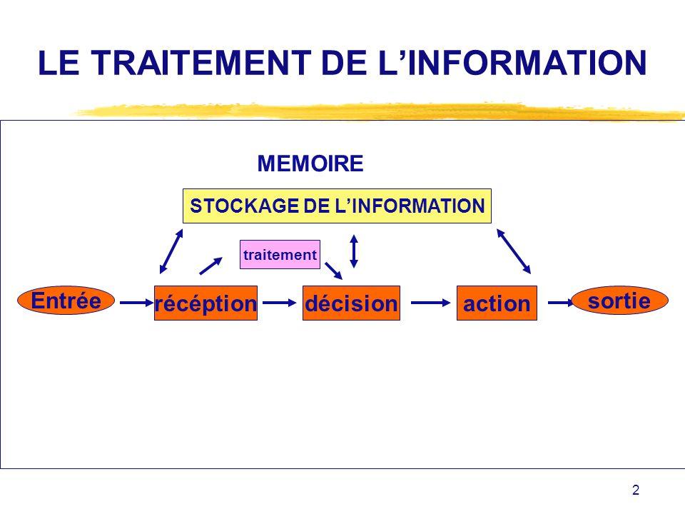 2 LE TRAITEMENT DE LINFORMATION Entrée récéptiondécisionaction sortie traitement STOCKAGE DE LINFORMATION MEMOIRE