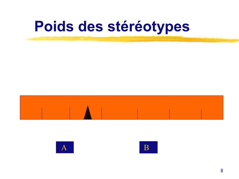 8 Poids des stéréotypes AA B