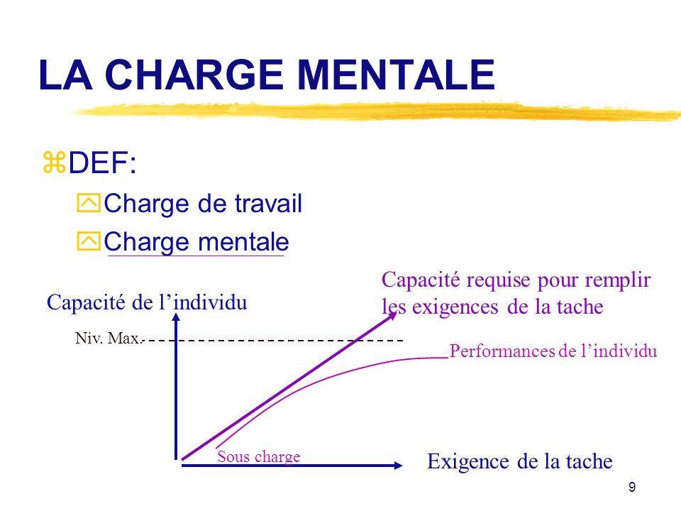 9 LA CHARGE MENTALE zDEF: yCharge de travail yCharge mentale Capacité de lindividu Exigence de la tache Capacité requise pour remplir les exigences de