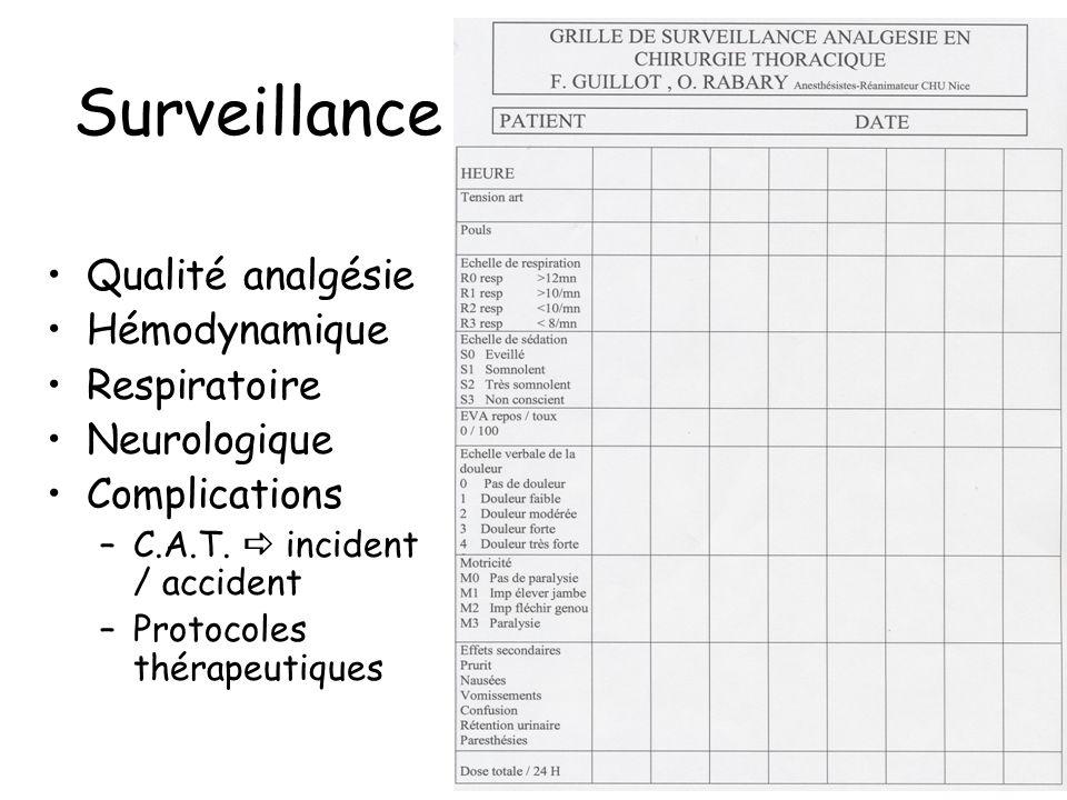 Surveillance Qualité analgésie Hémodynamique Respiratoire Neurologique Complications –C.A.T. incident / accident –Protocoles thérapeutiques