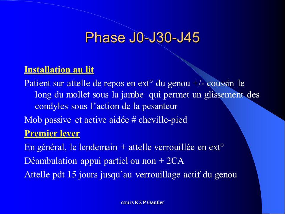 cours K2 P.Gautier Phase J0-J30-J45 Installation au lit Patient sur attelle de repos en ext° du genou +/- coussin le long du mollet sous la jambe qui
