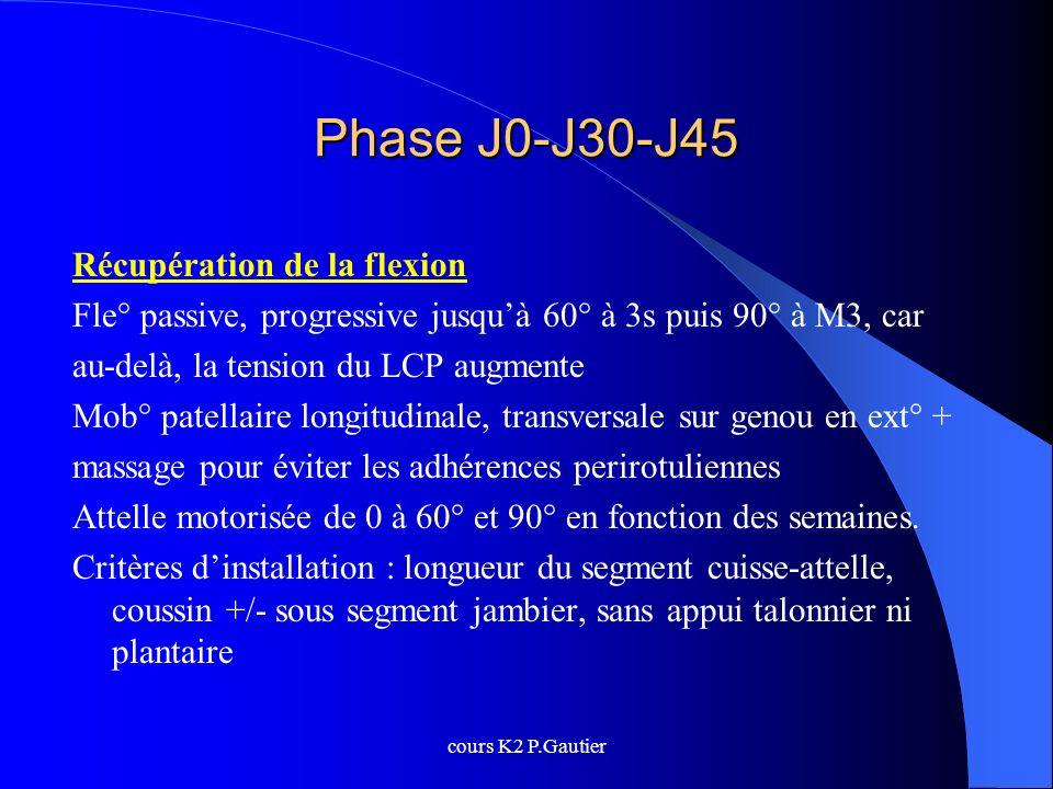 cours K2 P.Gautier Phase J0-J30-J45 Récupération de la flexion Fle° passive, progressive jusquà 60° à 3s puis 90° à M3, car au-delà, la tension du LCP