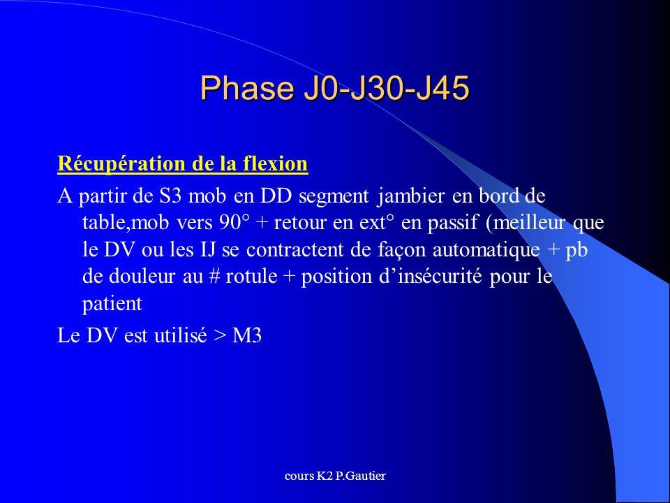 cours K2 P.Gautier Phase J0-J30-J45 Récupération de la flexion A partir de S3 mob en DD segment jambier en bord de table,mob vers 90° + retour en ext°