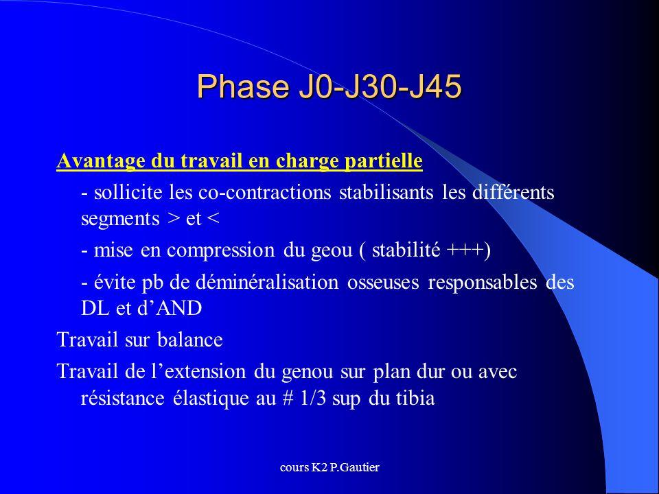 cours K2 P.Gautier Phase J0-J30-J45 Avantage du travail en charge partielle - sollicite les co-contractions stabilisants les différents segments > et