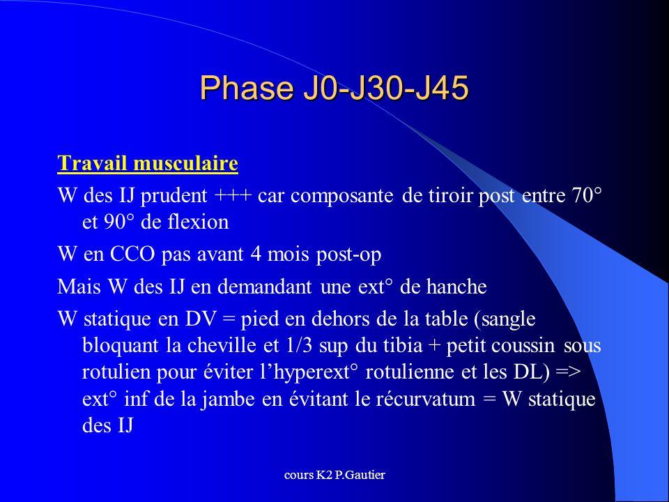 cours K2 P.Gautier Phase J0-J30-J45 Travail musculaire W des IJ prudent +++ car composante de tiroir post entre 70° et 90° de flexion W en CCO pas ava
