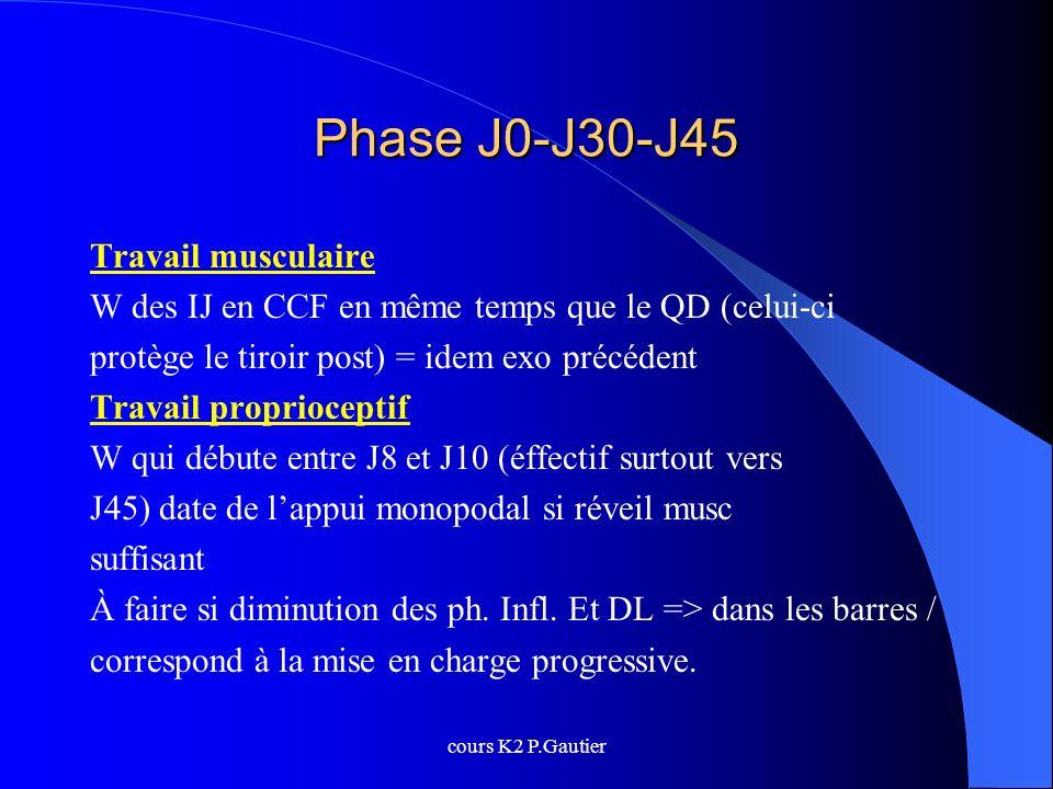 cours K2 P.Gautier Phase J0-J30-J45 Travail musculaire W des IJ en CCF en même temps que le QD (celui-ci protège le tiroir post) = idem exo précédent