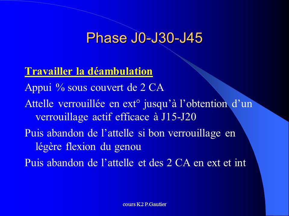 cours K2 P.Gautier Phase J0-J30-J45 Travailler la déambulation Appui % sous couvert de 2 CA Attelle verrouillée en ext° jusquà lobtention dun verrouil