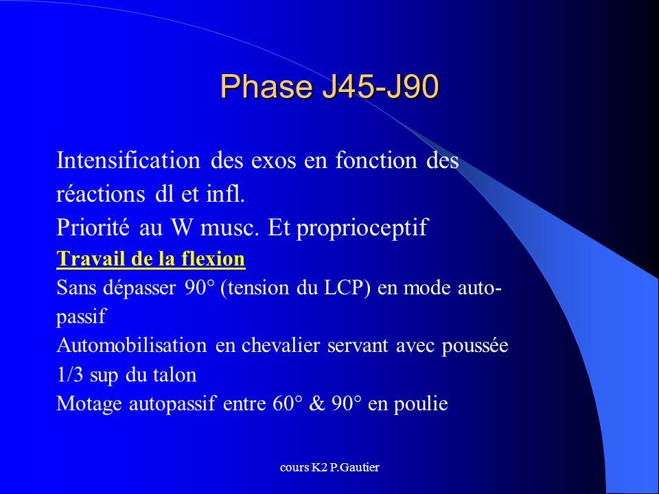 cours K2 P.Gautier Phase J45-J90 Intensification des exos en fonction des réactions dl et infl. Priorité au W musc. Et proprioceptif Travail de la fle