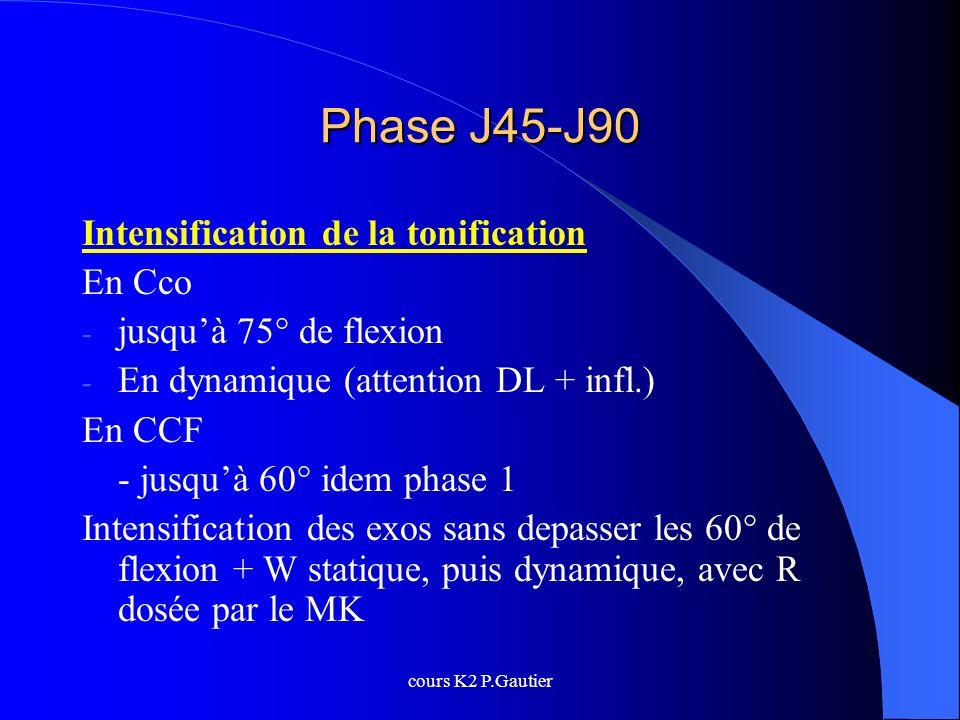 cours K2 P.Gautier Phase J45-J90 Intensification de la tonification En Cco - jusquà 75° de flexion - En dynamique (attention DL + infl.) En CCF - jusq