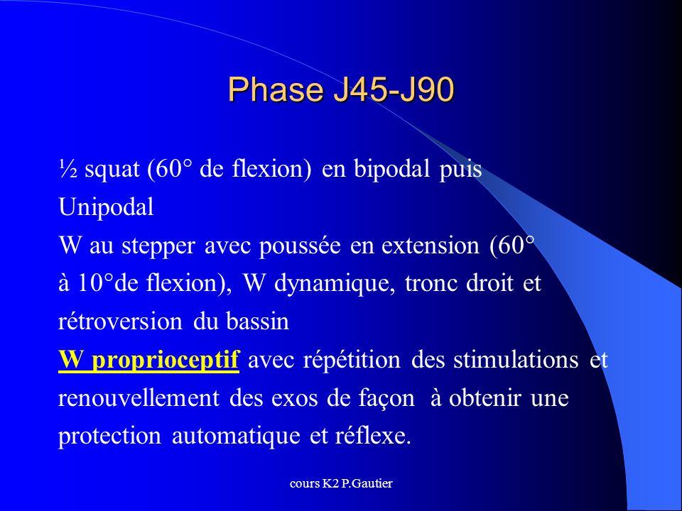 cours K2 P.Gautier Phase J45-J90 ½ squat (60° de flexion) en bipodal puis Unipodal W au stepper avec poussée en extension (60° à 10°de flexion), W dyn