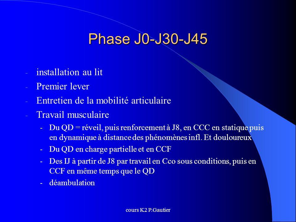 cours K2 P.Gautier Phase J0-J30-J45 - installation au lit - Premier lever - Entretien de la mobilité articulaire - Travail musculaire - Du QD = réveil