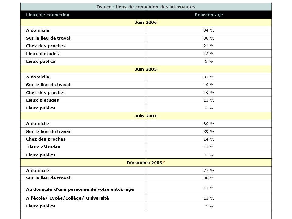 France : lieux de connexion des internautes Lieux de connexionPourcentage Juin 2006 A domicile84 % Sur le lieu de travail38 % Chez des proches21 % Lieux d études12 % Lieux publics6 % Juin 2005 A domicile83 % Sur le lieu de travail40 % Chez des proches19 % Lieux d études13 % Lieux publics8 % Juin 2004 A domicile80 % Sur le lieu de travail39 % Chez des proches14 % Lieux d études13 % Lieux publics6 % Décembre 2003* A domicile77 % Sur le lieu de travail38 % Au domicile d une personne de votre entourage 13 % A l école/ Lycée/Collège/ Université13 % Lieux publics7 %