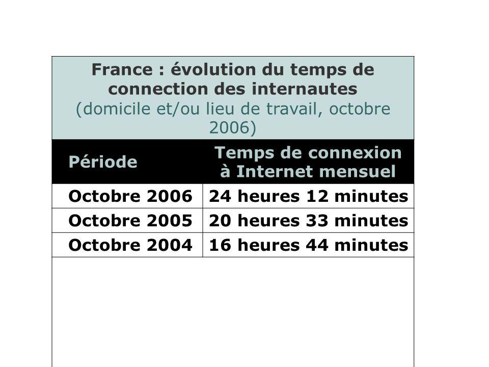 France : évolution du temps de connection des internautes (domicile et/ou lieu de travail, octobre 2006) Période Temps de connexion à Internet mensuel