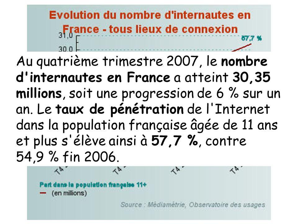 Au quatrième trimestre 2007, le nombre d'internautes en France a atteint 30,35 millions, soit une progression de 6 % sur un an. Le taux de pénétration