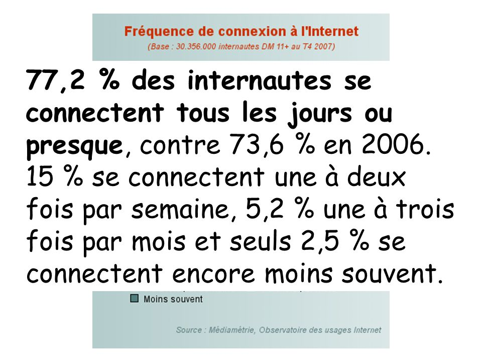 77,2 % des internautes se connectent tous les jours ou presque, contre 73,6 % en 2006. 15 % se connectent une à deux fois par semaine, 5,2 % une à tro