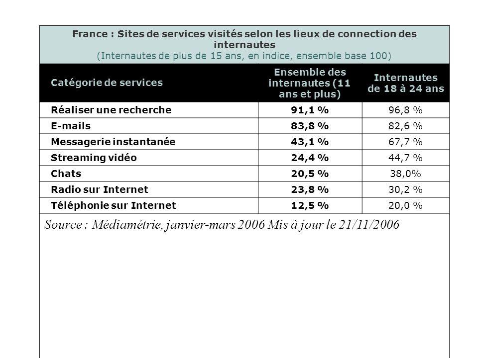 France : Sites de services visités selon les lieux de connection des internautes (Internautes de plus de 15 ans, en indice, ensemble base 100) Catégorie de services Ensemble des internautes (11 ans et plus) Internautes de 18 à 24 ans Réaliser une recherche91,1 %96,8 % E-mails83,8 %82,6 % Messagerie instantanée43,1 %67,7 % Streaming vidéo24,4 %44,7 % Chats20,5 %38,0% Radio sur Internet23,8 %30,2 % Téléphonie sur Internet12,5 %20,0 % Source : Médiamétrie, janvier-mars 2006 Mis à jour le 21/11/2006