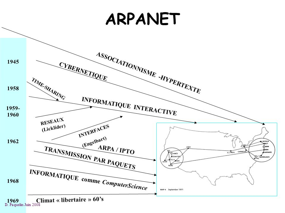 1945 1958 1959- 1960 1962 1968 1969 ASSOCIATIONNISME -HYPERTEXTE CYBERNETIQUE INFORMATIQUE INTERACTIVE ARPA / IPTO INFORMATIQUE comme ComputerScience TRANSMISSION PAR PAQUETS TIME-SHARING Climat « libertaire » 60s RESEAUX (Licklider) INTERFACES (Engelbart) ARPANET D.