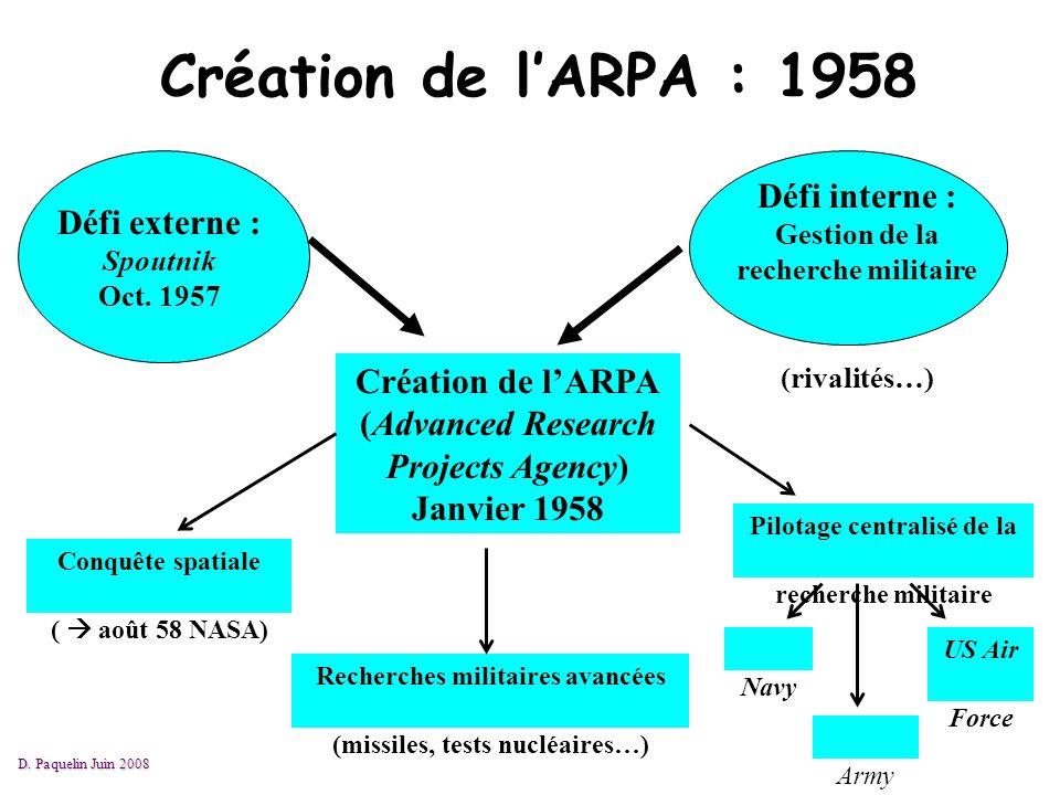 Création de lARPA : 1958 Défi externe : Spoutnik Oct. 1957 Défi interne : Gestion de la recherche militaire (rivalités…) Création de lARPA (Advanced R