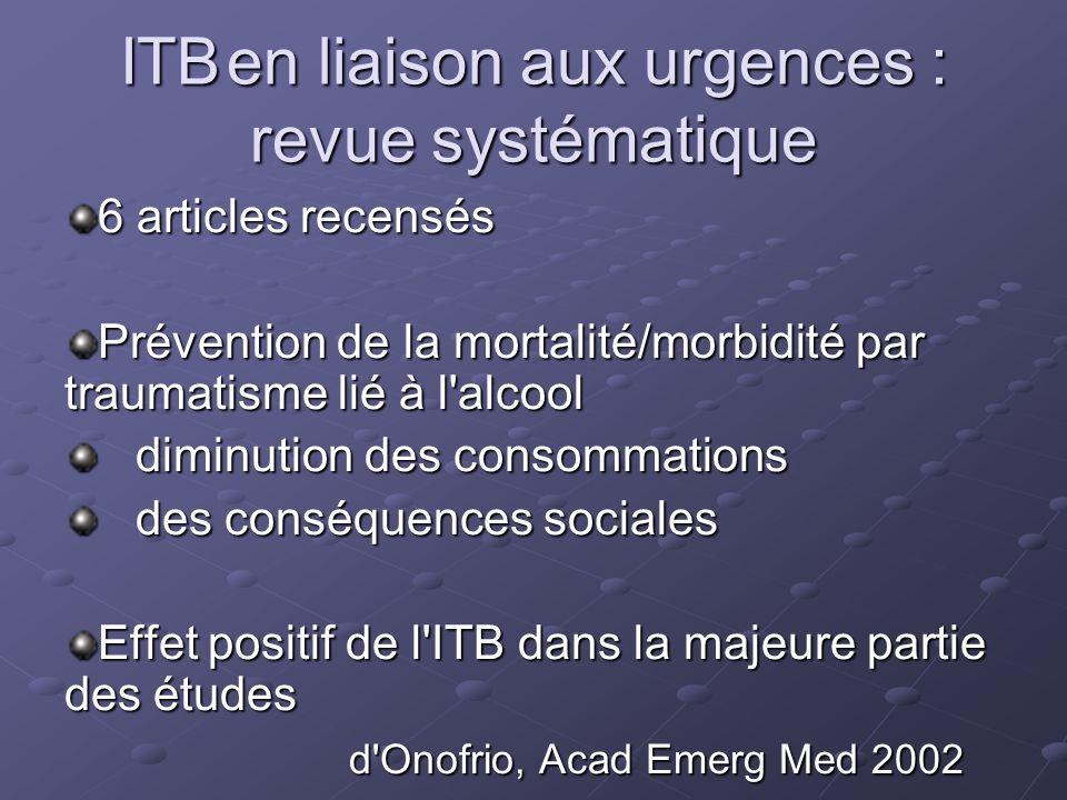 ITBen liaison aux urgences : revue systématique 6 articles recensés Prévention de la mortalité/morbidité par traumatisme lié à l'alcool diminution des