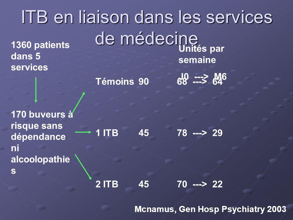 ITB en liaison dans les services de médecine 1360 patients dans 5 services 170 buveurs à risque sans dépendance ni alcoolopathie s Témoins90 2 ITB45 1