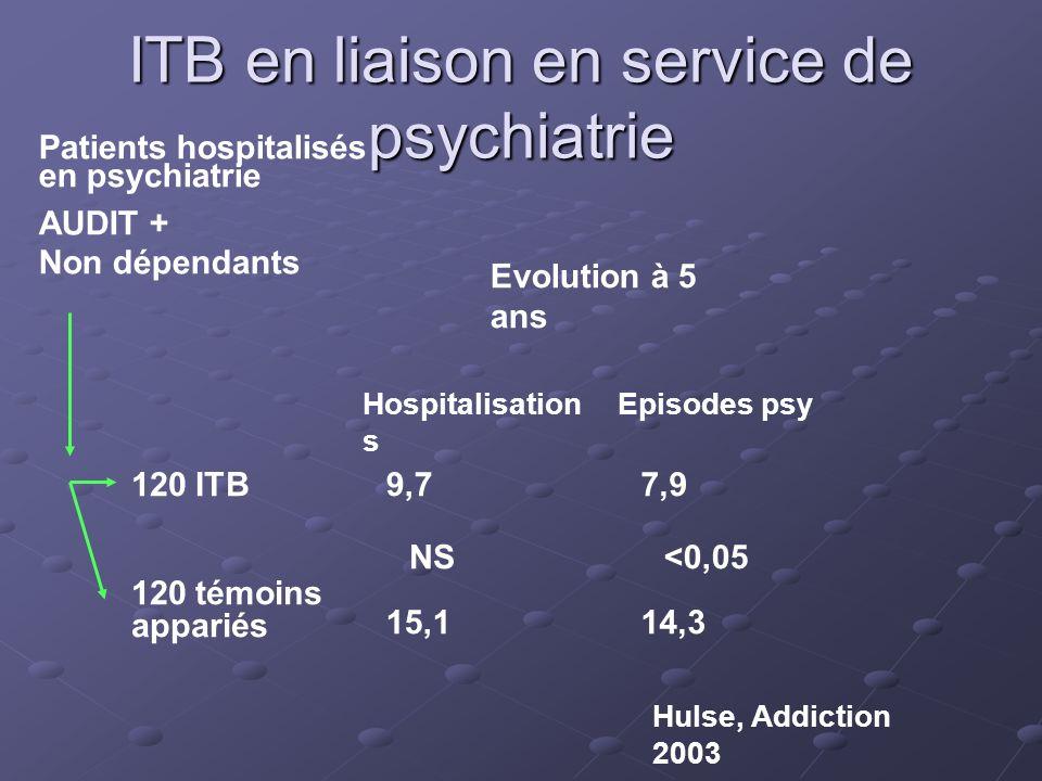 ITB en liaison en service de psychiatrie Patients hospitalisés en psychiatrie AUDIT + Non dépendants 120 ITB 120 témoins appariés 9,77,9 15,114,3 Hosp