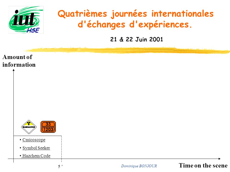 Time on the scene Amount of information Cmicoscope Symbol Seeker Hazchem Code 5 Dominique BONJOUR